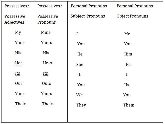 Pronomi personali soggetto e complemento aggettivi e for Complemento d arredo in inglese