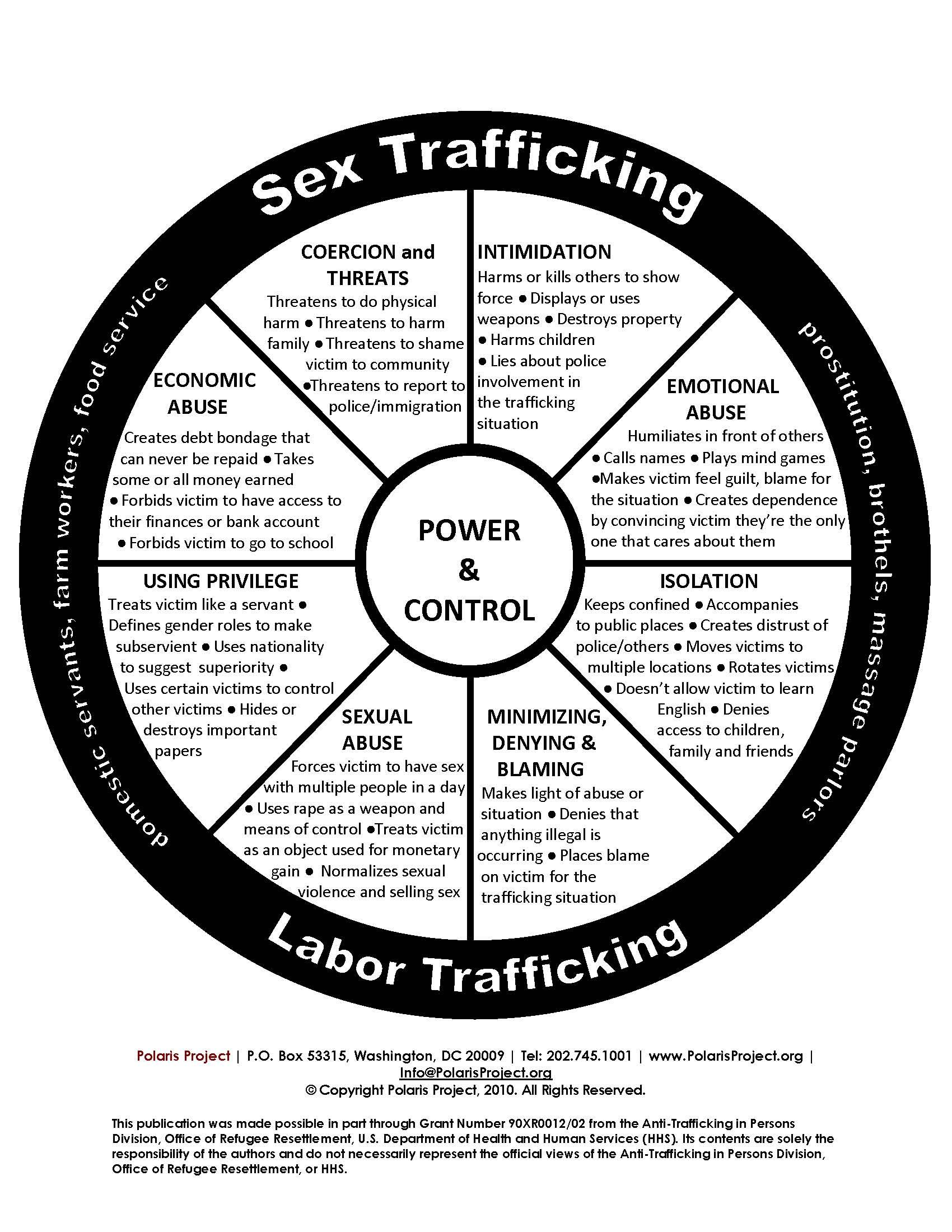 Human Trafficking Power Amp Control Wheel