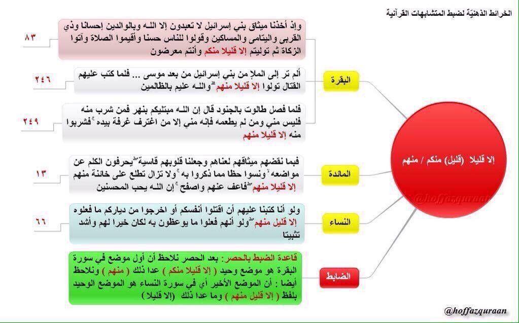 Pin By القرآن حياة On متشابهات القرآن