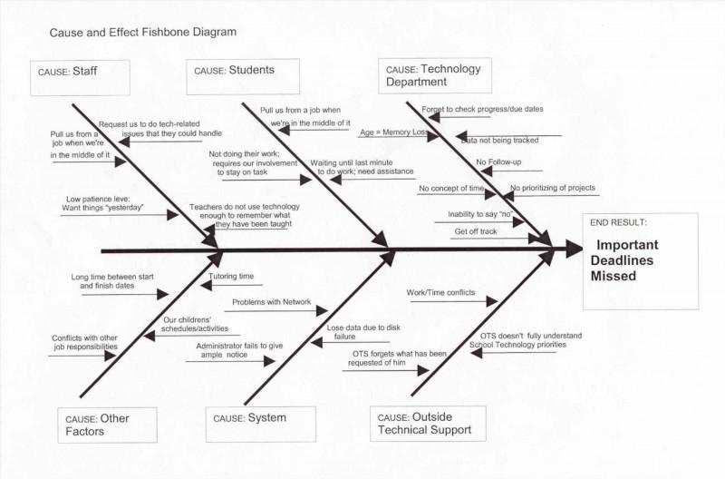 Blank Fishbone Diagram Template Word Unique Ishikawa Diagramm Vorlage Stock Fishbone Diagram Template In 2020 Diagram Excel Templates Templates