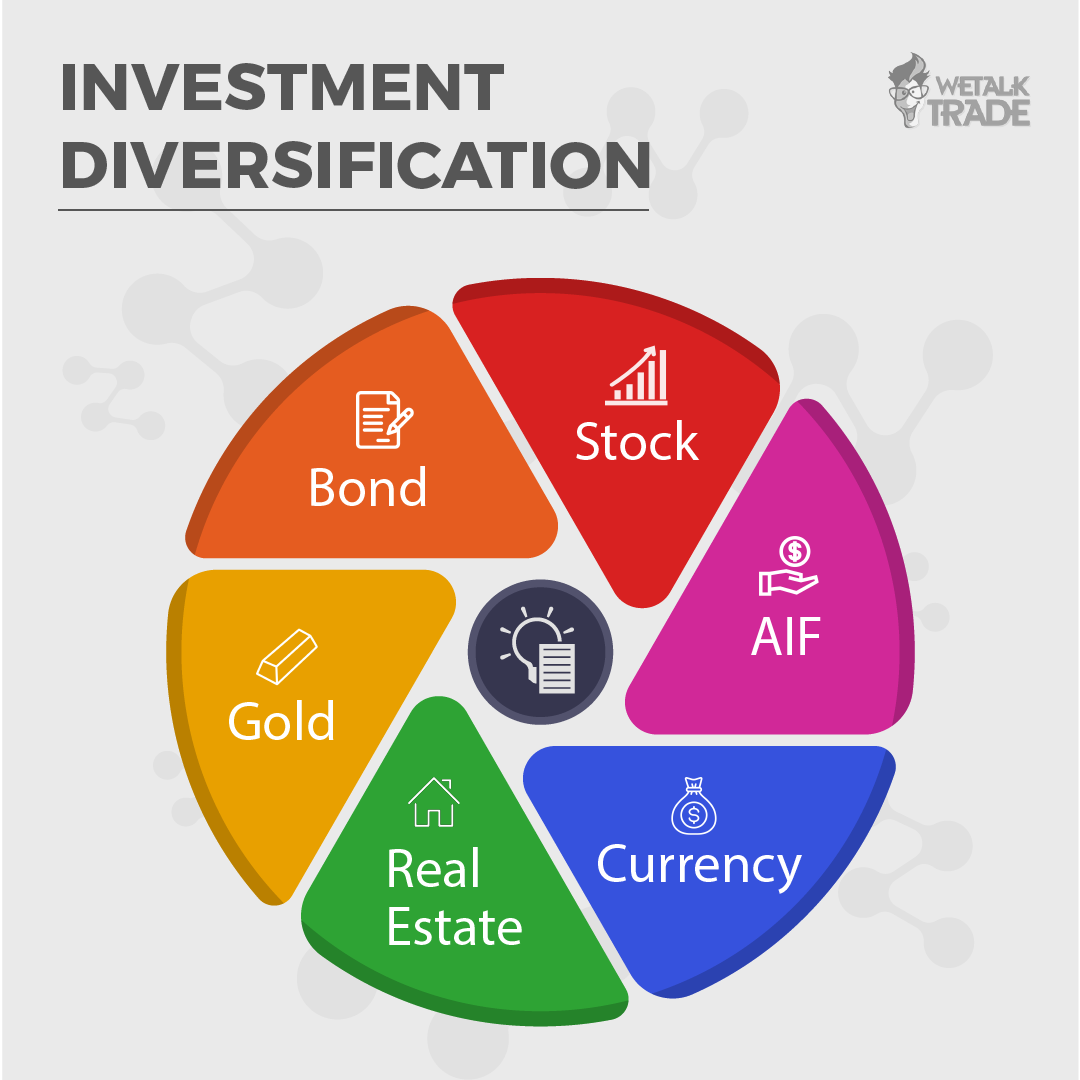 The purpose of investment diversification is to reduce