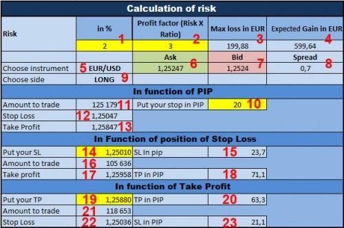 Money Management Calculator » Free Forex MT4 Indicators (mq4 & ex4) » Best Metatrader Indicators