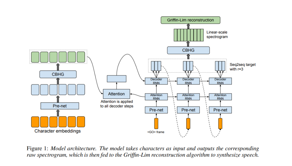 Pin By Ravindra Lokhande On Machine Learning Deep Learning Speech Synthesis Learning