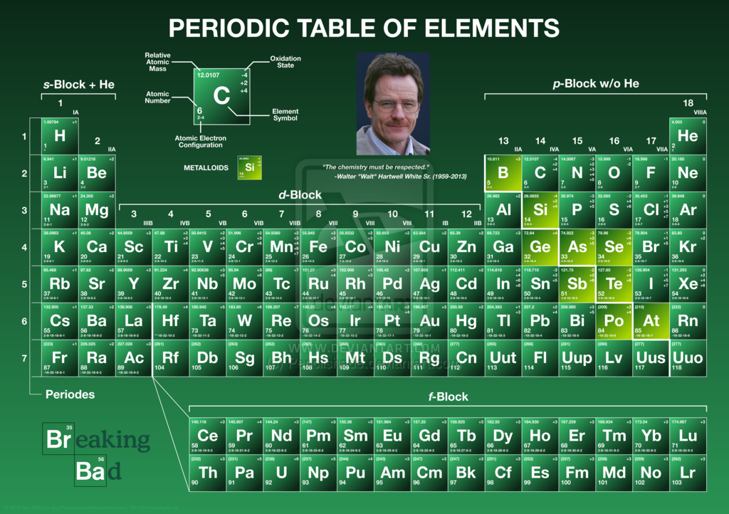 Breaking Bad has 62 episodes. The 62nd element on the ...