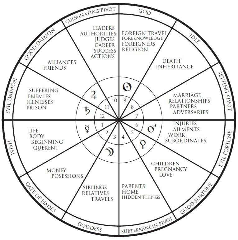 Astrology Houses Chart Ibovnathandedecker