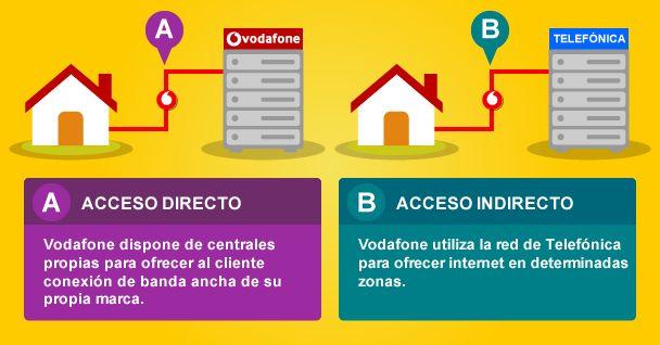 Diferencias entre ADSL de acceso directo e indirecto