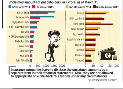 Unclaimed Amounts Of Policy Holders In Crore As On Mar 31