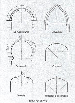 Pin En Historia De La Arquitectura