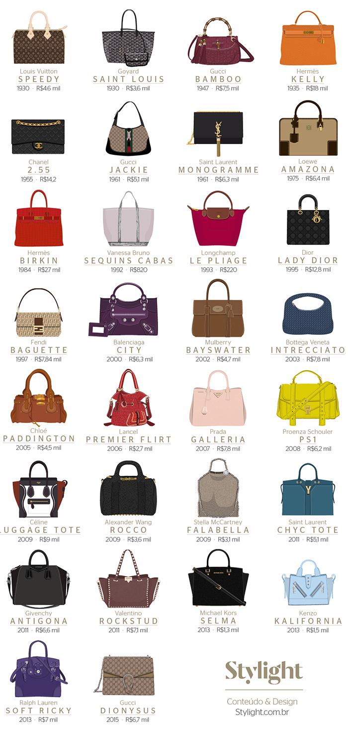 Toda mulher ligada em moda tem ao menos uma bolsa em sua lista de sonhos de  consumo. Eu dfdb35566d9