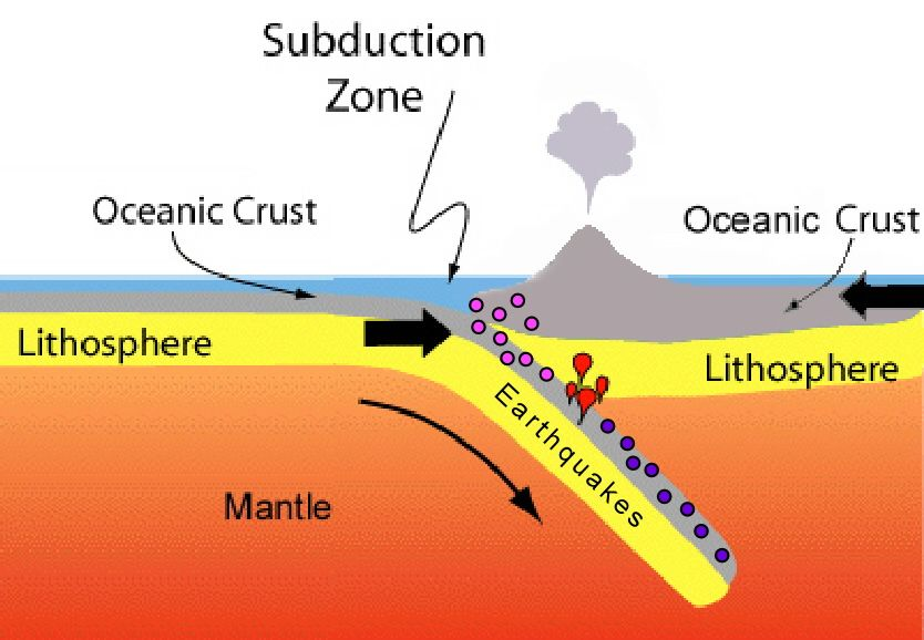 Discover Subduction Zones Subduction Subduction Zone Earth Science