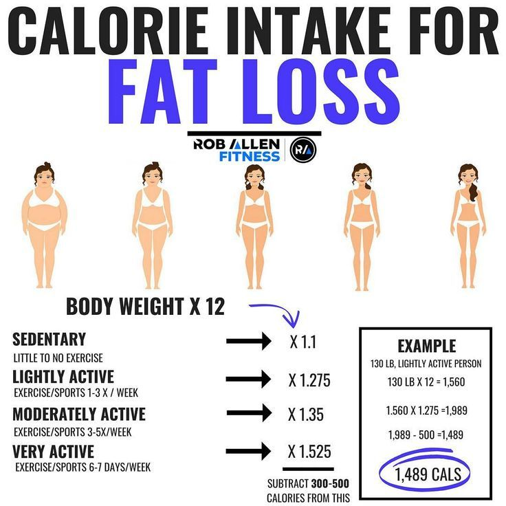 What part of your body loses fat first