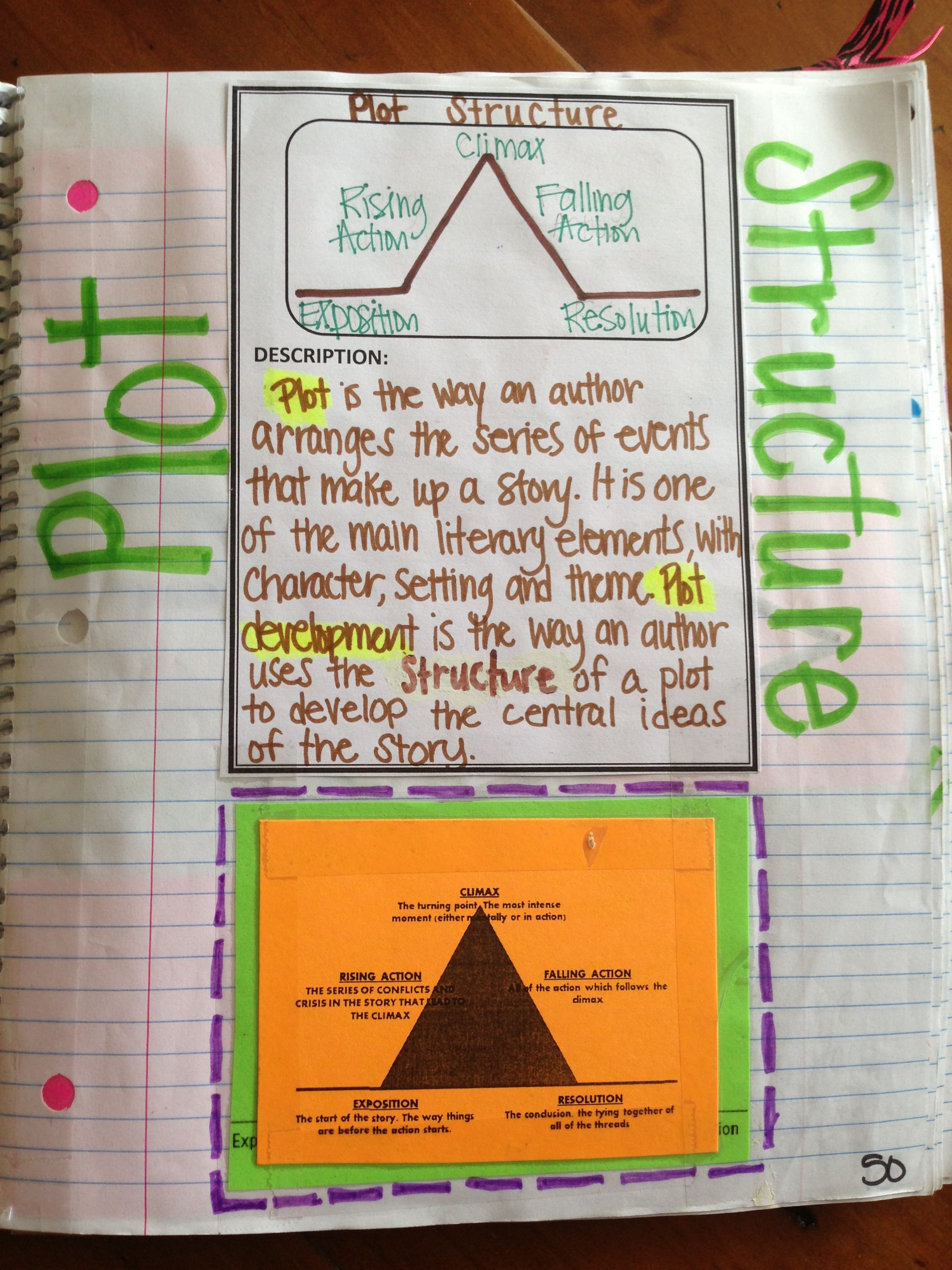 Plot structure   teaching stuff   Teaching language arts