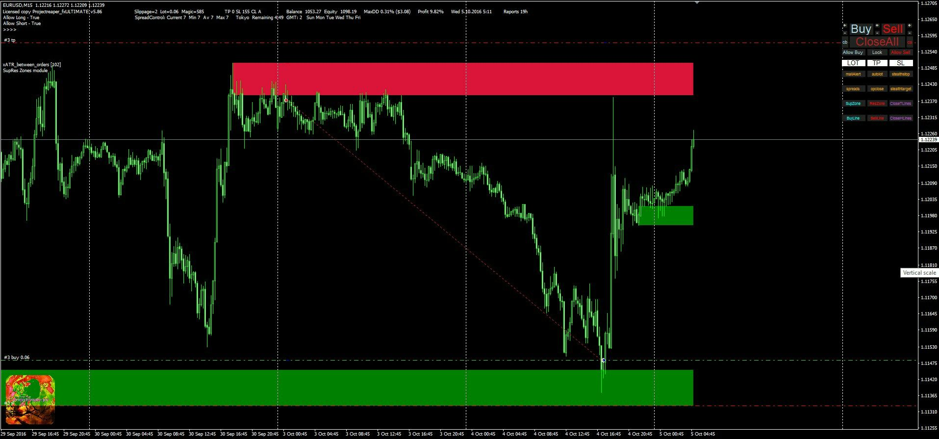 Working On Support Resistance Zones Trading Module For