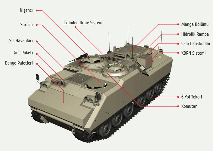 Akıncı ZMA - FNSS Savunma Sistemleri A.Ş.