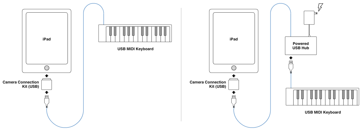 Incorporating An Ipad Into A Daw Controlled Studio Or How To Build A Ghetto Alesis Io Dock For Slightly Less Ipad Keyboard Diagram