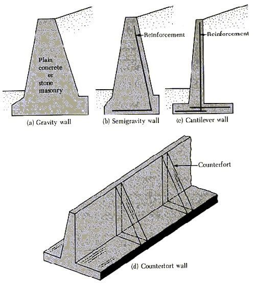 Four Types Of Concrete Retaining Walls The Concrete Network Retaining Wall Design Concrete Retaining Walls Retaining Wall