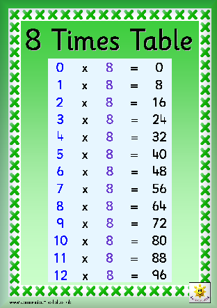 Timestables year 4 mathematics timetables pinterest for 85 times table