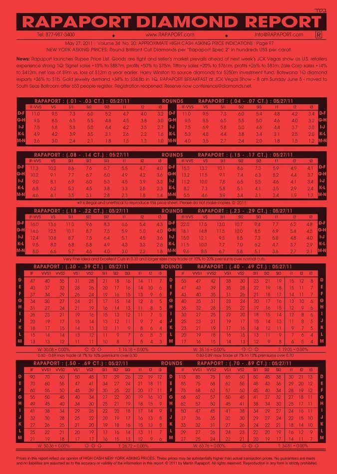Rapaport Price List December 25 2015 Price List Price List