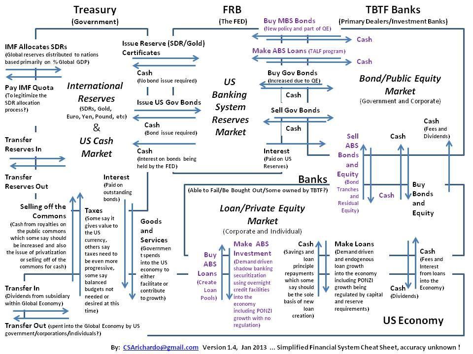 MBS-Flowsjpg (960×720) Diagrams \ Flowcharts Pinterest - accounting flowchart template