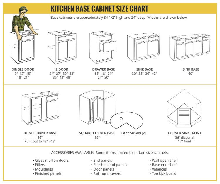 Standard base cabinet widths crowdsmachine com for Kitchen units dimensions