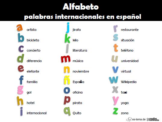 Top alfabeto de (algunas) palabras internacionales en español  FR15