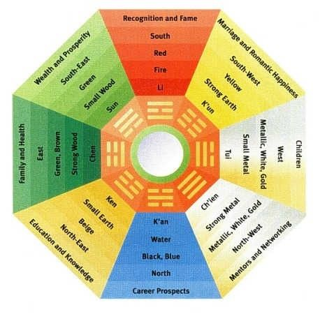 Feng Shui Color Chart Keninamas