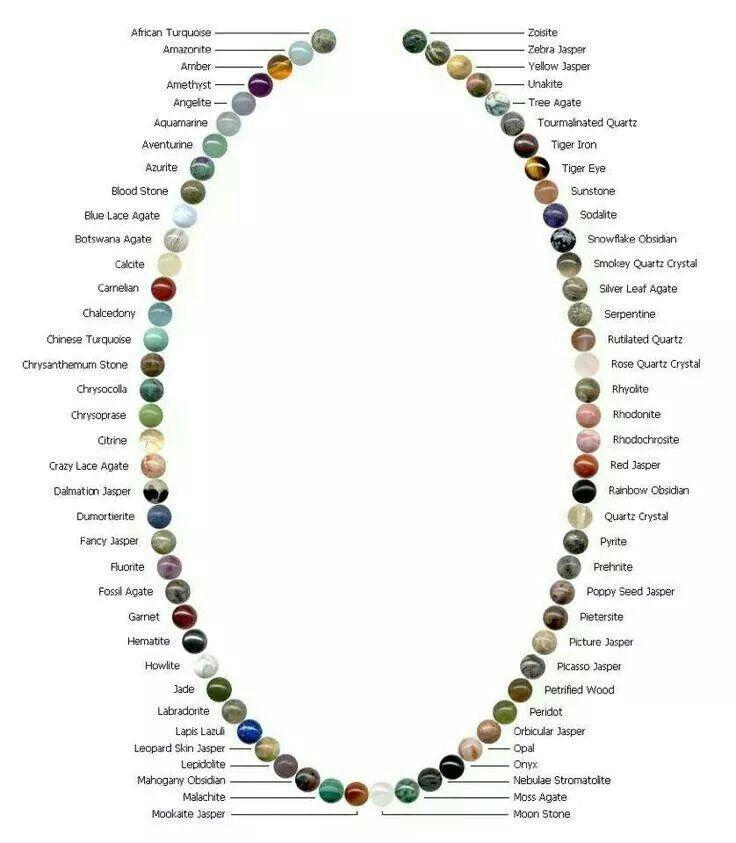 Chart gemstones | Start A Jewelry Business | Pinterest | Gemstone ...
