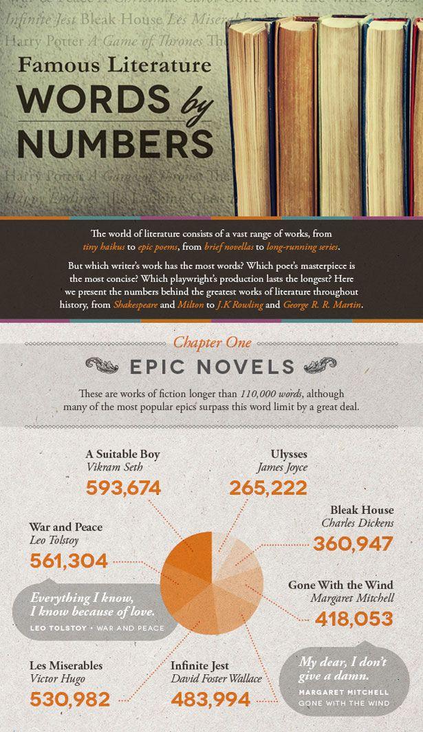 Epic Novels Famous Literature Book Word Count Literatura