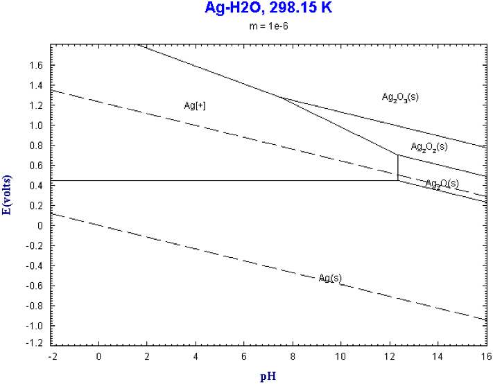 Ag h2o pourbaixg 711554 chemistry pinterest chemistry ag h2o pourbaixg 711554 ccuart Gallery