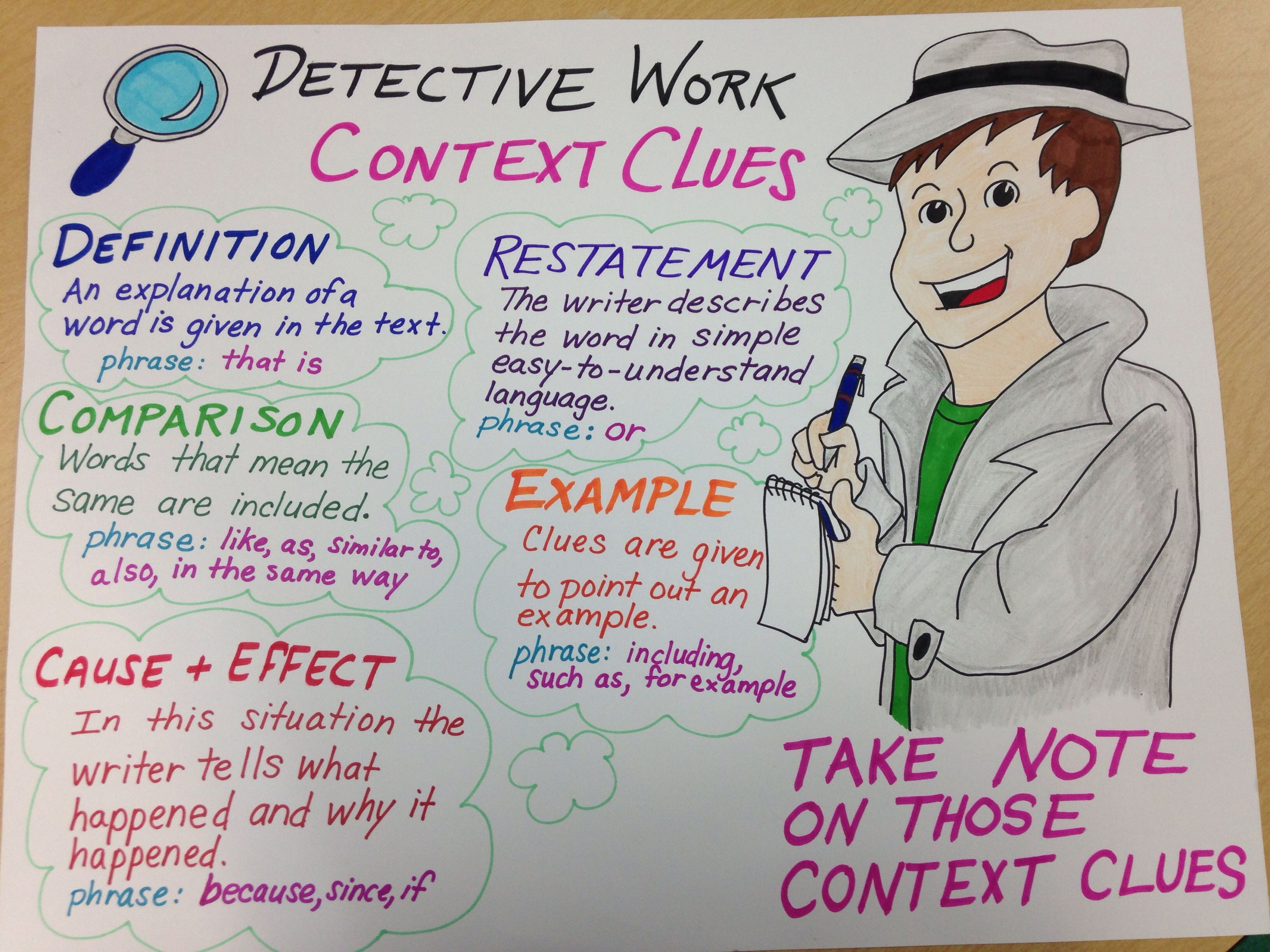 Context Clues Reading Common Core Third Grade Anchor Chart Refer To It During Instruction