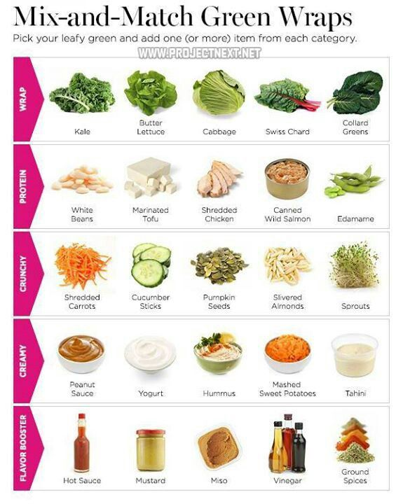healthy wraps chart so cool good food for good life pinterest ideen f rs mittagessen. Black Bedroom Furniture Sets. Home Design Ideas
