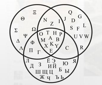Convergence of Cyrillic, Greek and Latin alphabets. Venn