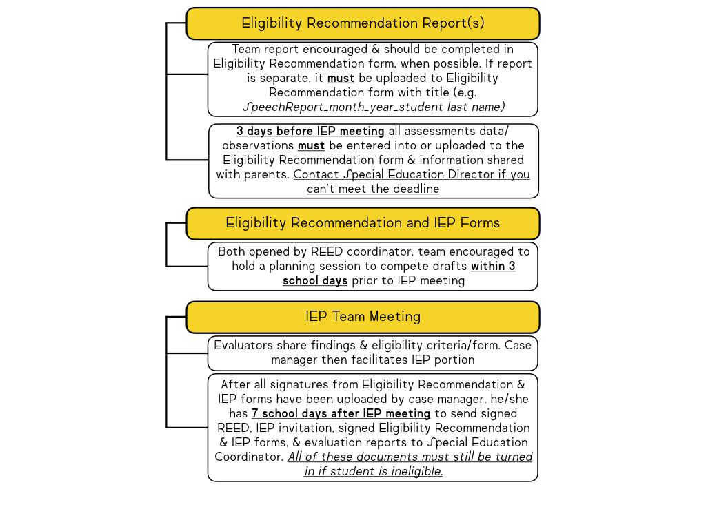 The IEP process can be a very daunting task. Even though I feel very ...