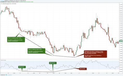 Do pros use indicators forex