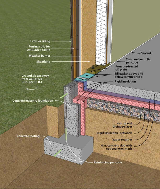 insulated slab foundation | ... Slab-on-Grade with Masonry ...
