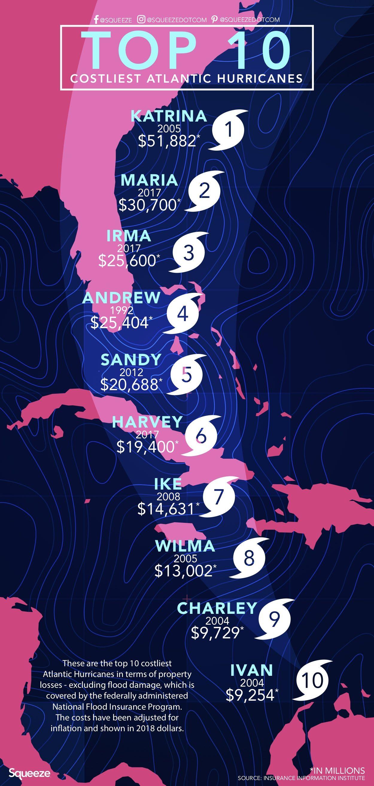 Top 10 Costliest Atlantic Hurricanes Atlantic Hurricane Hurricane Atlantic