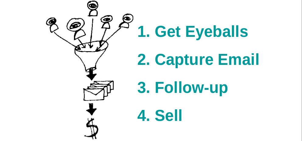 Simple Online Sales Funnel For Coaches Online Sales Funnel Sales Funnels Online Sales