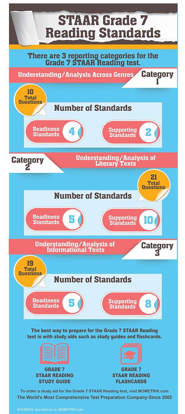 Staar Grade 7 Reading Overview Teaching Info And Ideas Pinterest