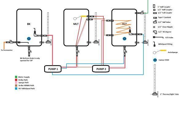 All Grain Equipment Diagram Home Brew Pinterest