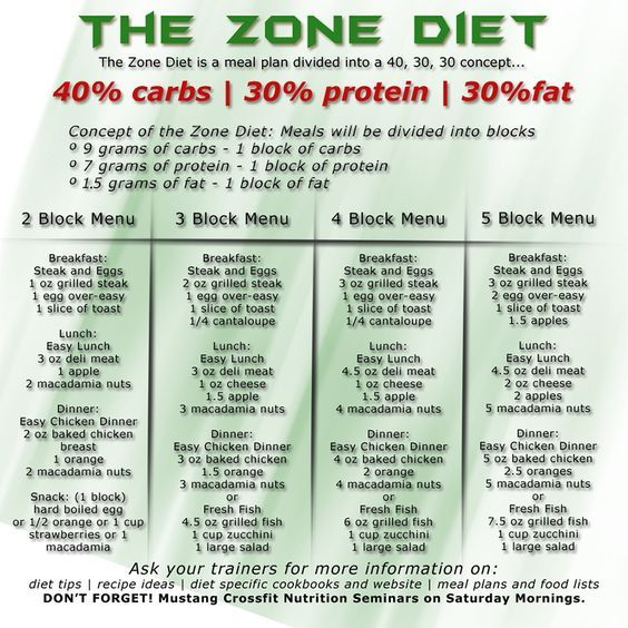 Zone Diet Your 40 30 30 Might Be Different And That S Ok You Need