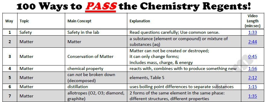 get the review sheet of ways to pass the chemistry get the review sheet of 100 ways to pass the chemistry regents