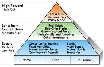 Manage Your Risk Using A Financial Pyramid Dual Income No Kids
