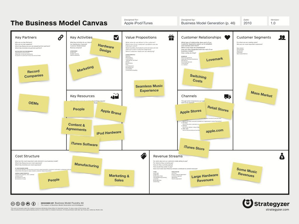 Business Model Canvas  Business Related    Business