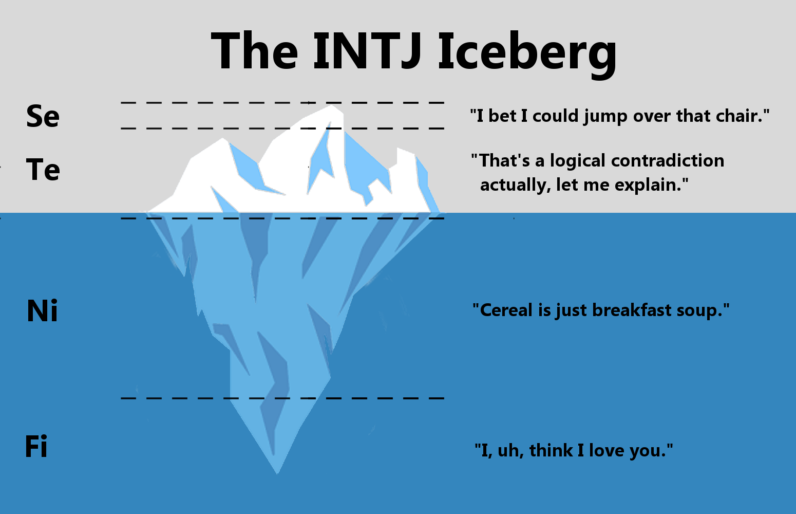 Intj dating intp