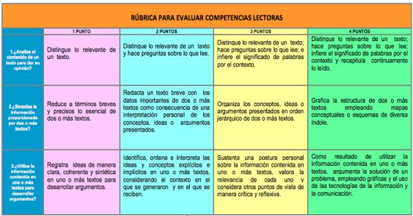 30 Magnificas Rúbricas De Evaluación Etapa De Primaria