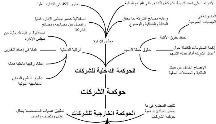 ماهو مفهوم الحوكمة و حوكمة الشركات العائلية Ahmed Alkilani Pulse Linkedin Pulses Save