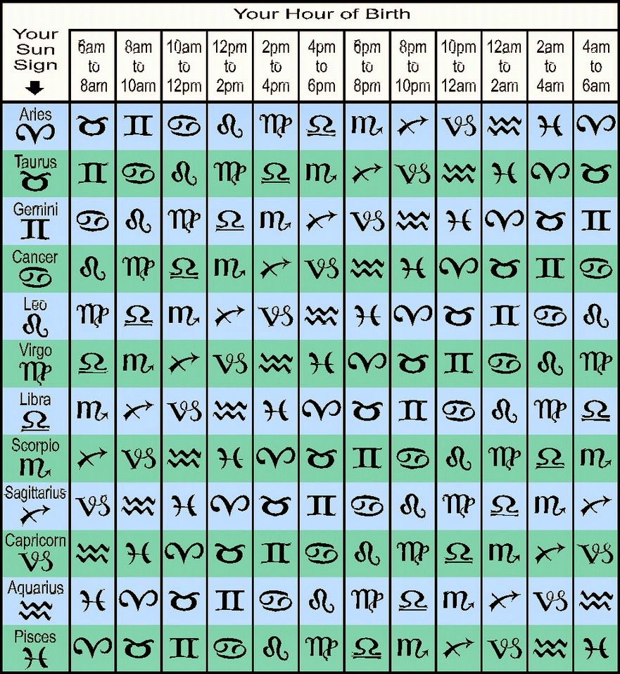Madam Kighal S Astrology Rising Sign Table In 2020 What S My Rising Sign Astrology Astrology Zodiac