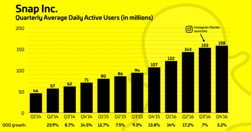 analyticisms: Instagram Stories may be impacting Snapchats...