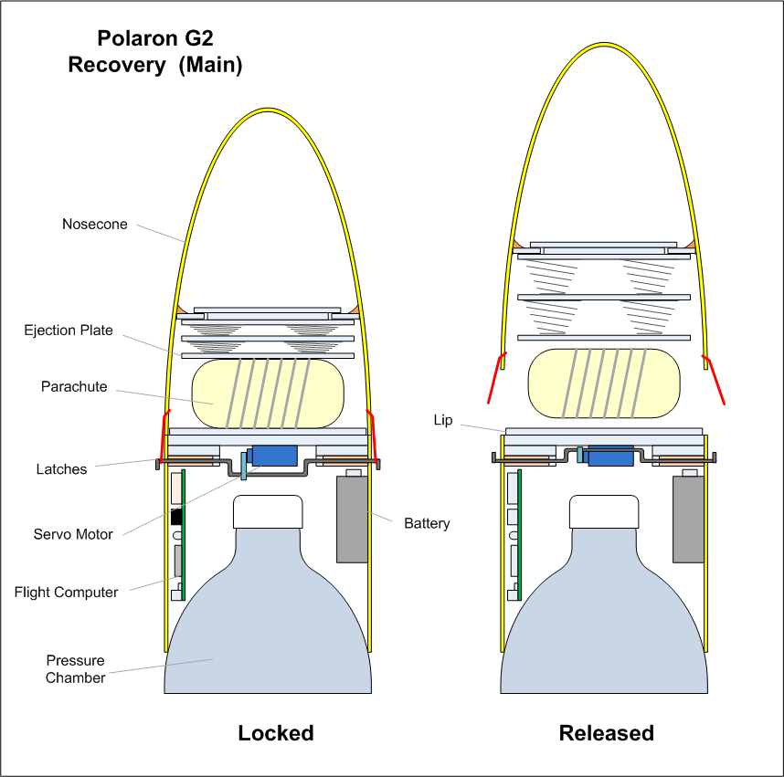 2 Liter Bottle Rocket: Air Command Water Rockets Flight Log