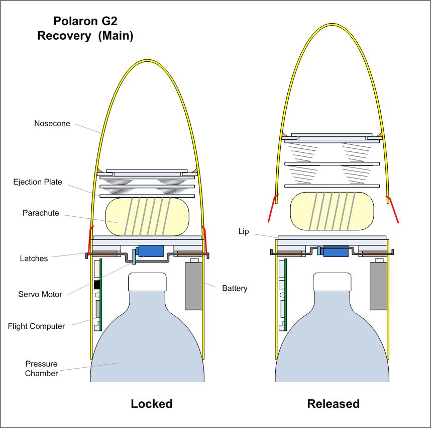 Water Bottle Rocket Design Plans: Air Command Water Rockets Flight Log